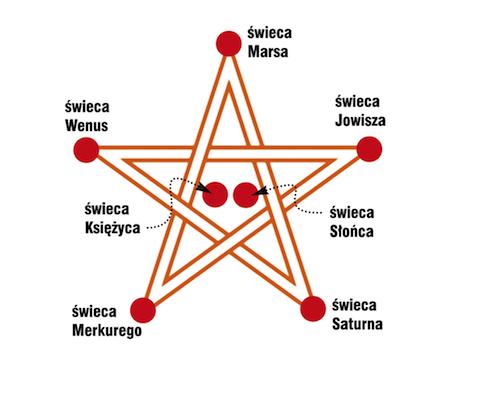 [Obrazek: pentagram.jpg]